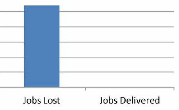 There is a long way to go to get back the lost jobs.