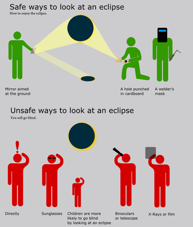 Watching an eclipse is a surprisingly dangerous activity, but with appropriate gear, you can enjoy it rather than go blind.