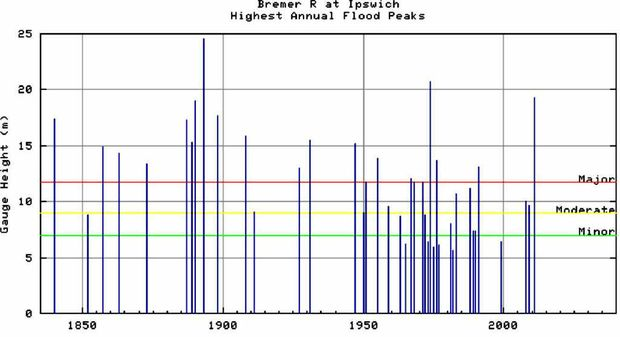 RECORD FLOODS: This Bureau of Meteorology chart shows the flood history of the Bremer River. The dotted red line shows the flood level of 13.9m reached on Monday, making it the third highest flood of the past 50 years.