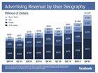 Social media company returns strong results