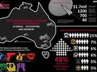 DATA held by the Australian Crime Commission shows there are more than 40 outlaw motorcycle gangs currently operating in Australia.