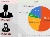 THE typical insider trader is male, aged between 30 and 49, and holds a company director position, according to a new study from the University of Melbourne.