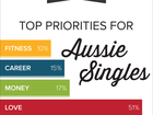 THE 2015 eHarmony Relationship Study has revealed that 55 per cent of single Australians listed love as a top life priority.
