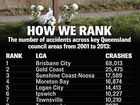 IPSWICH is one of the state's worst road crash zones. APN research reveals the region had Queensland's sixth highest number of traffic accidents over 13 years.