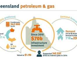 Queensland Government announces gas action plan