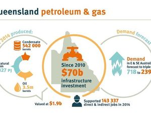 Queensland's gas industry is massive and is only set to grow.