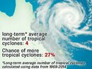 Predictions of a less active tropical cyclone season for 2015-16 is welcome news for Central Queensland.