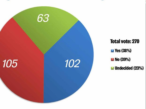 The results of a phone poll conducted by The Morning Bulletin of 270 Livingstone residents set to vote at the referendum.