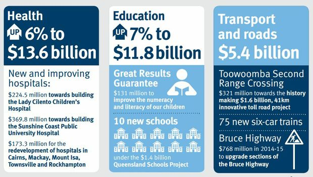 Some of the projects funded in the 2014 State Budget. Source: Qld Government.