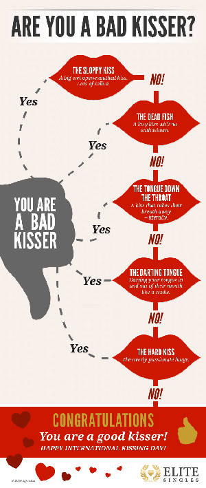 Are you a good kisser?