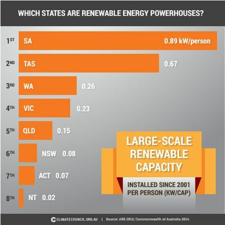 Renewable energy rankings from the latest Climate Council report.