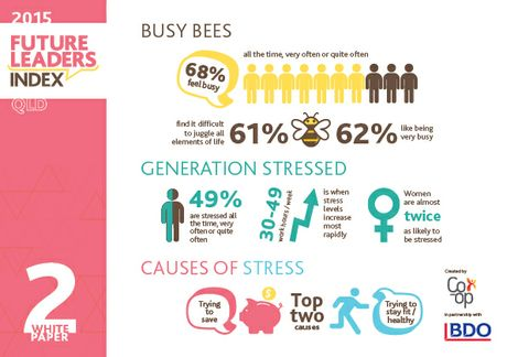 A new study has revealed Gen Y's are busy and stressed.