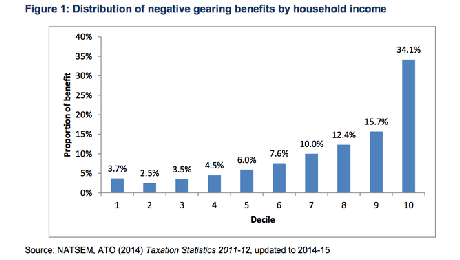 Top Gears: How negative gearing and the capital gains tax discount benefit the top 10% and drive up house prices. Published by The Australia Institute.