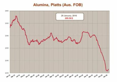In the second half of 2015, alumina prices deteriorated significantly, dropping from around US$330/tonne to US$200/tonne