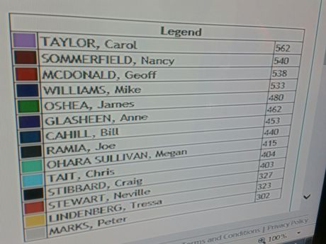 Preliminary results on the ECQ live feed.