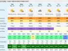 FOUR days out from the Boyne Tannum Hookup, the weather gods seem to be smiling.