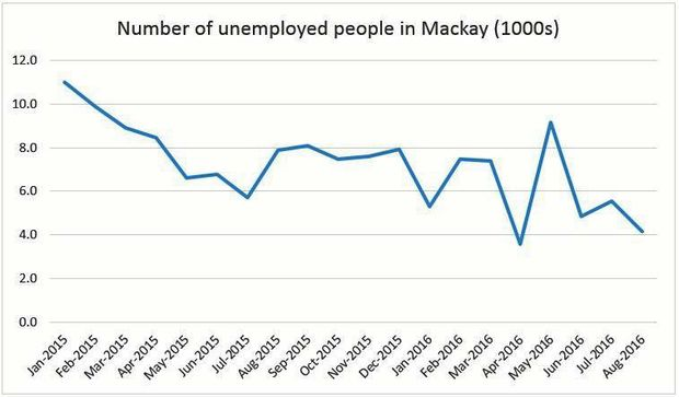 The number of unemployed Mackay residents has more than halved in a 20-month period.Photo Lucy Smith / Daily Mercury