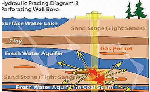 Hydraulic fracturing breaks up rock formations to increase the release of natural gas.