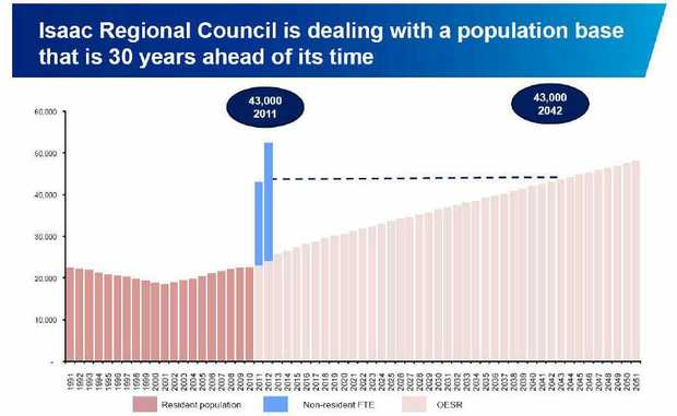 A KPMG graph from Bernard Salt's presentation which depicts Isaac's population as more than 30 years ahead of its time.