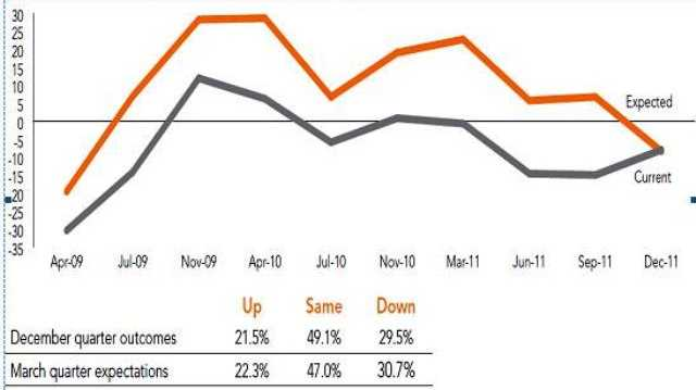 This graph has plotted the fall in business confidence revealed by the NSW Business Chamber.