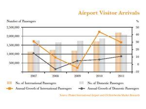 Phuket to get nine million visitors