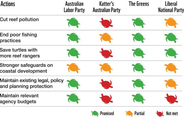 World Wildlife Fund scores political parties on reef policies. Contributed