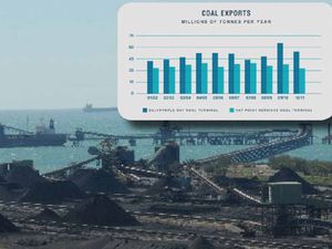 Coal exports are down