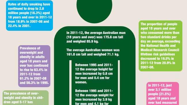 2011-13 Australian Health Survey