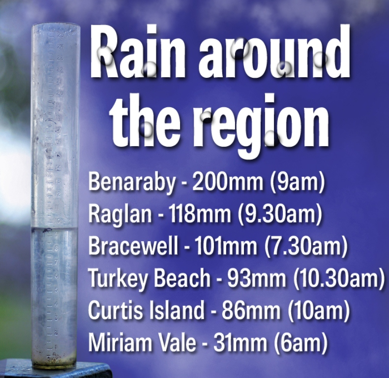 Overnight rainfall figures.