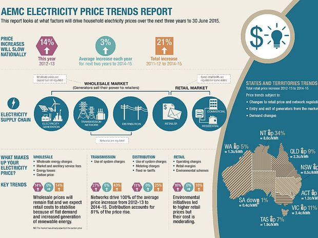 A diagram from the AEMC Electricity Price Trends Report