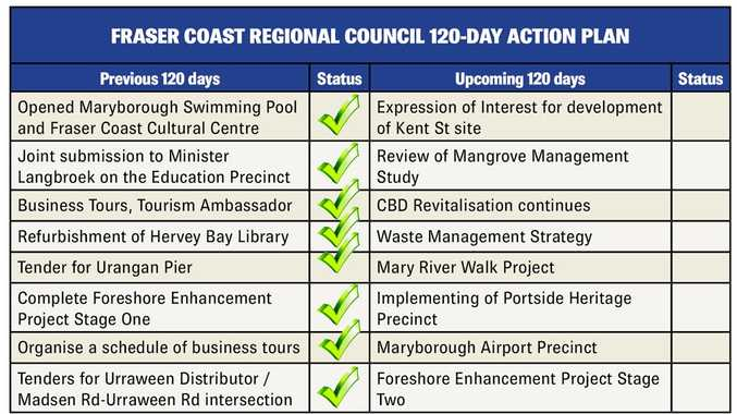 mayor s top report card covers our big ticket items fraser coast