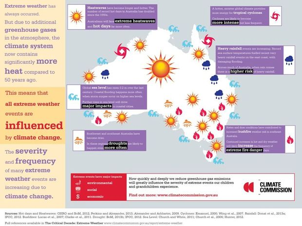 Australia's Climate Commission – The Critical Decade: Extreme weather.