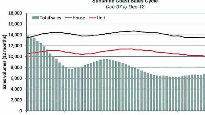 Property prices slipped in 2012 but sales are on the rise.
