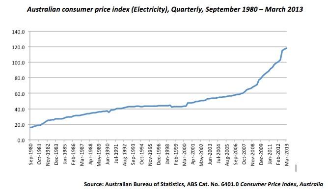 ABS CPI Energy Index