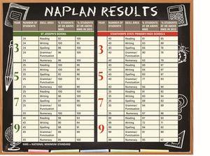 Schools' report cards