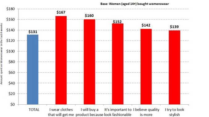 Annual average spend on clothes by Australian women.  Source: Roy Morgan Single Source (Australia), Jul 2012 – Jun 2013, women 14+ n= 11,434