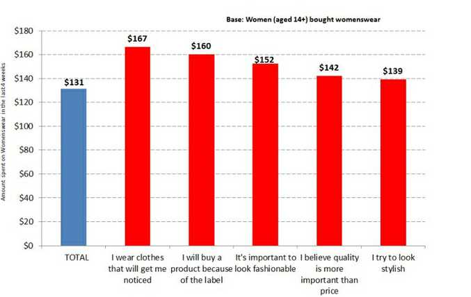 Annual average spend on clothes by Australian women. 