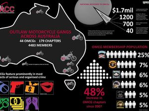 Stats on outlaw bikie gangs in Australia released