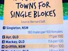 Mackay, the third worst town in Australia to find love
