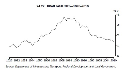 A table from an Australian Bureau of Statistics report on road fatalities.