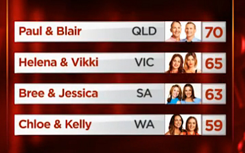 The MKR Top 4 leaderboard.