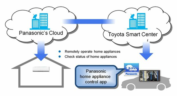 Toyota is working with Panasonic for the complete home and car solution.