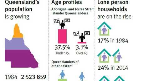 A spotlight on Queensland's population