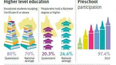 Spotlight on Queensland's education