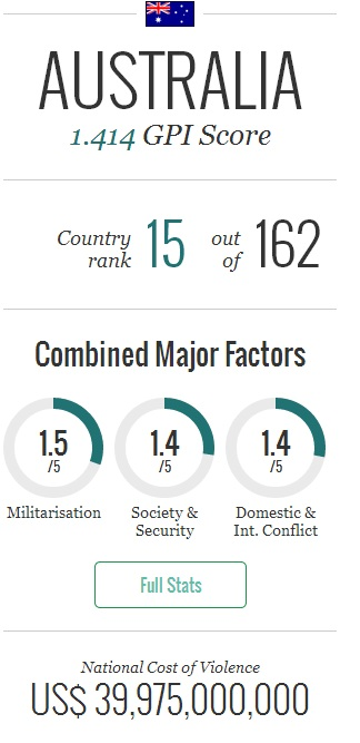 Australia peace index ranking, as given by the Institute of Economics and Peace