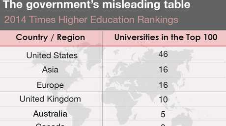 2014 Times Higher Education Rankings