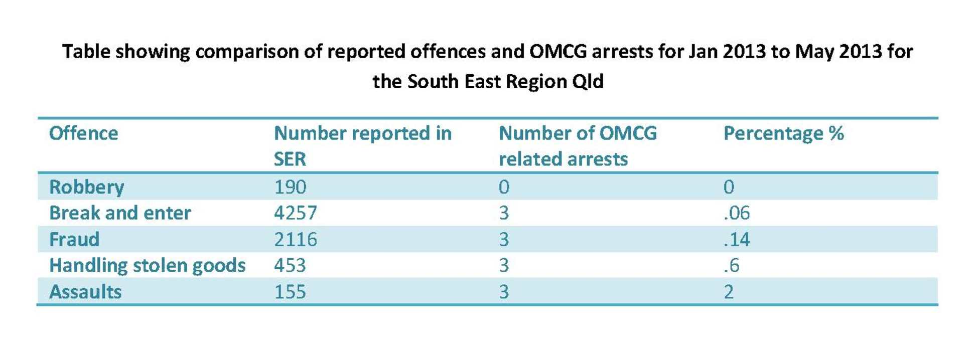 Comparison of reported offences and OMCG arrests for January-May 2013 in southeastern Queensland