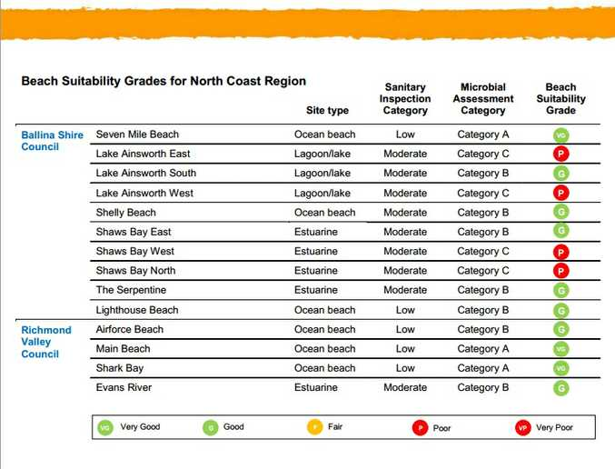 The State of the Beaches report's summary for Ballina and Richmond Valley councils' beaches.