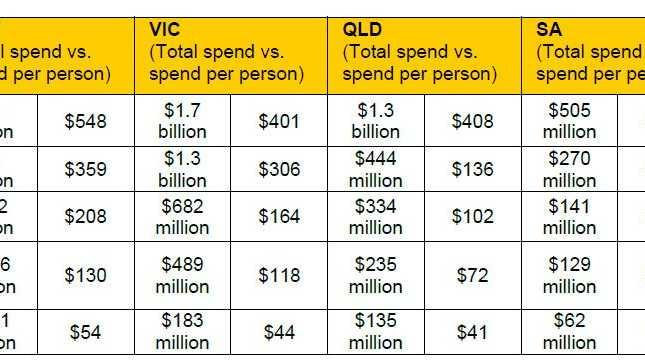 Festive spending forecasts. Source: CommBank