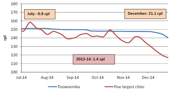 A look at what Toowoomba drivers are paying for fuel compared to those in Australia's capital cities